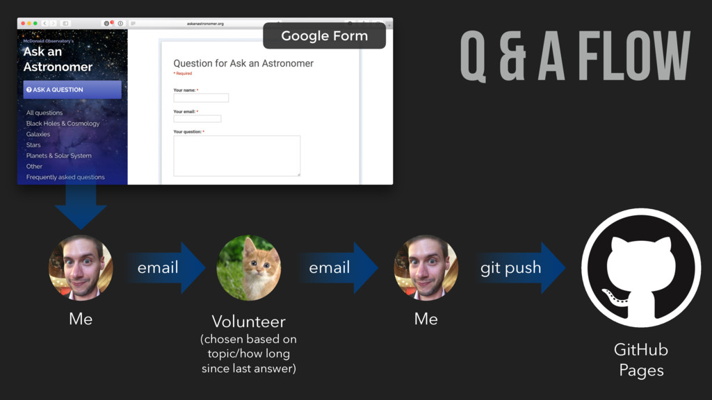 Q & A FLOW Google Form email email git push Me ...