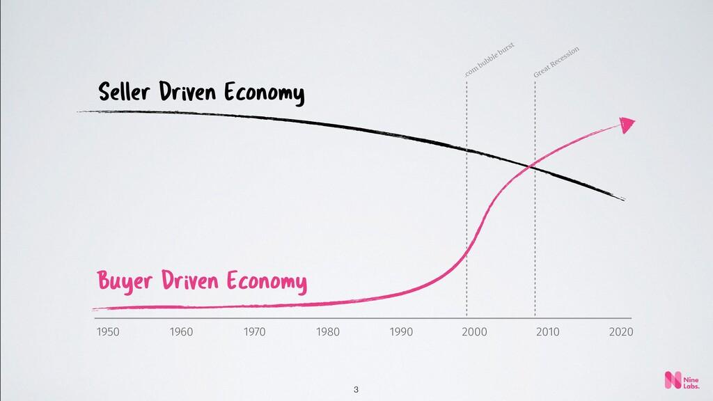 3 Seller Driven Economy Buyer Driven Economy 20...