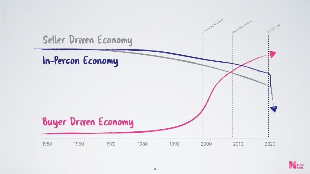 4 Seller Driven Economy Buyer Driven Economy 20...