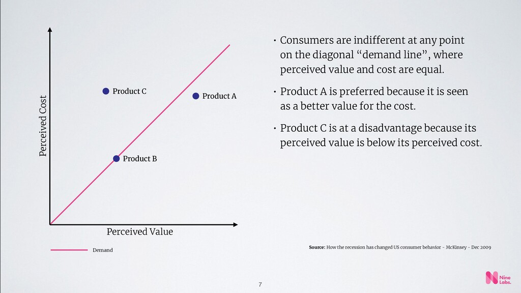 7 • Consumers are indifferent at any point on t...