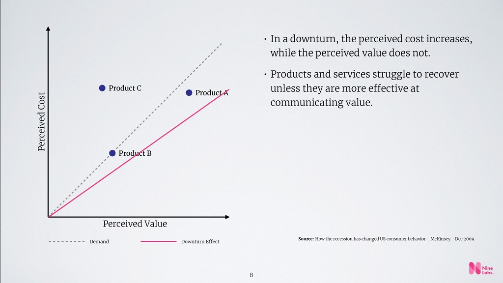8 Perceived Value Perceived Cost Product A Prod...