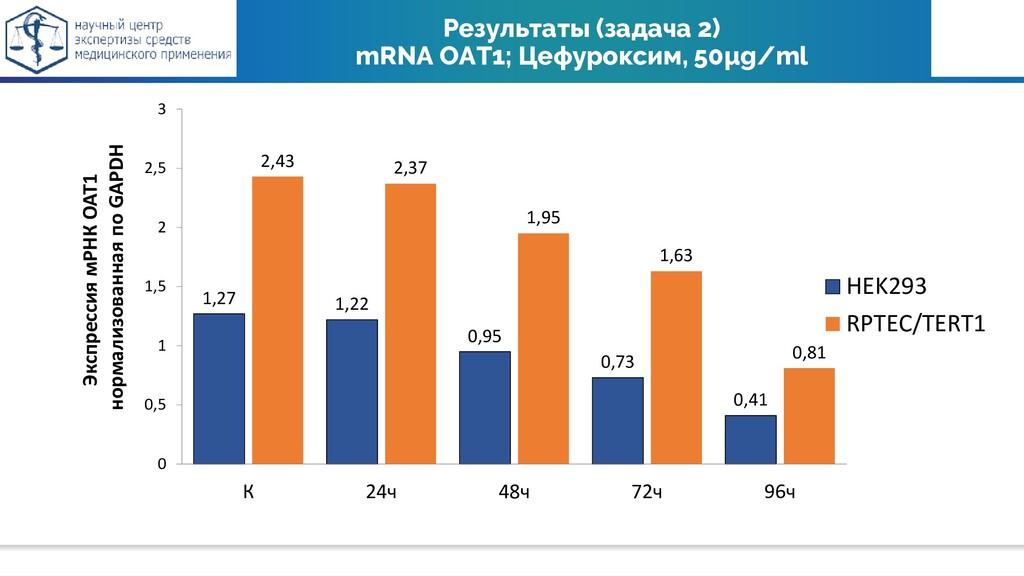 Результаты (задача 2) mRNA OAT1; Цефуроксим, 50...