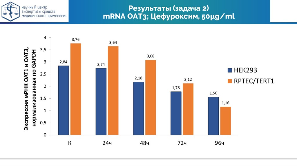 Результаты (задача 2) mRNA OAT3; Цефуроксим, 50...