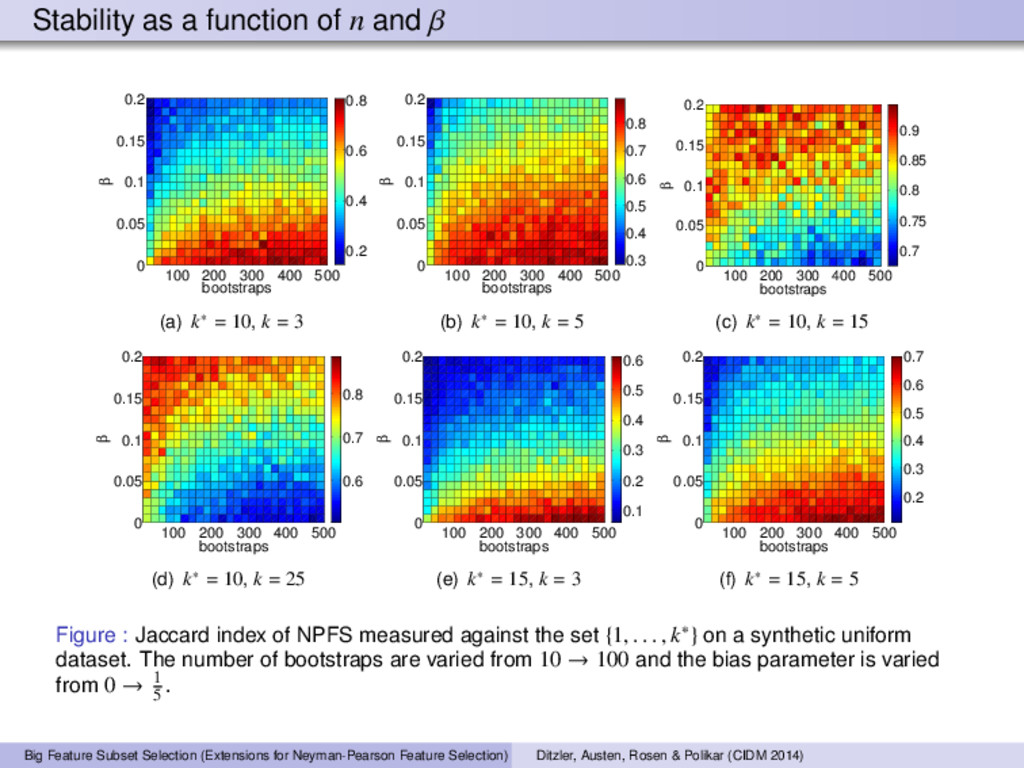 Stability as a function of n and β 100 200 300 ...