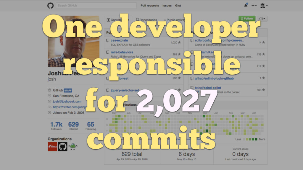 One developer responsible for 2,027 commits