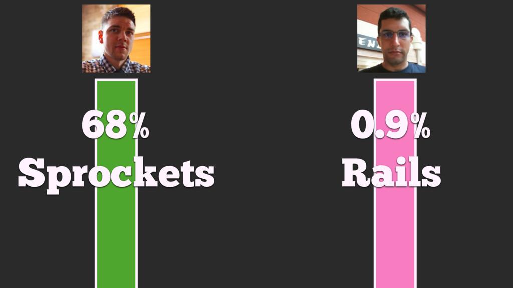 68% Sprockets 0.9% Rails
