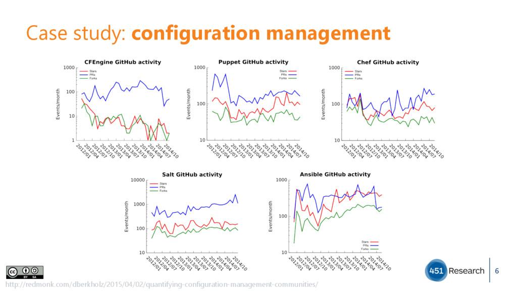 6 Case study: configuration management http://...