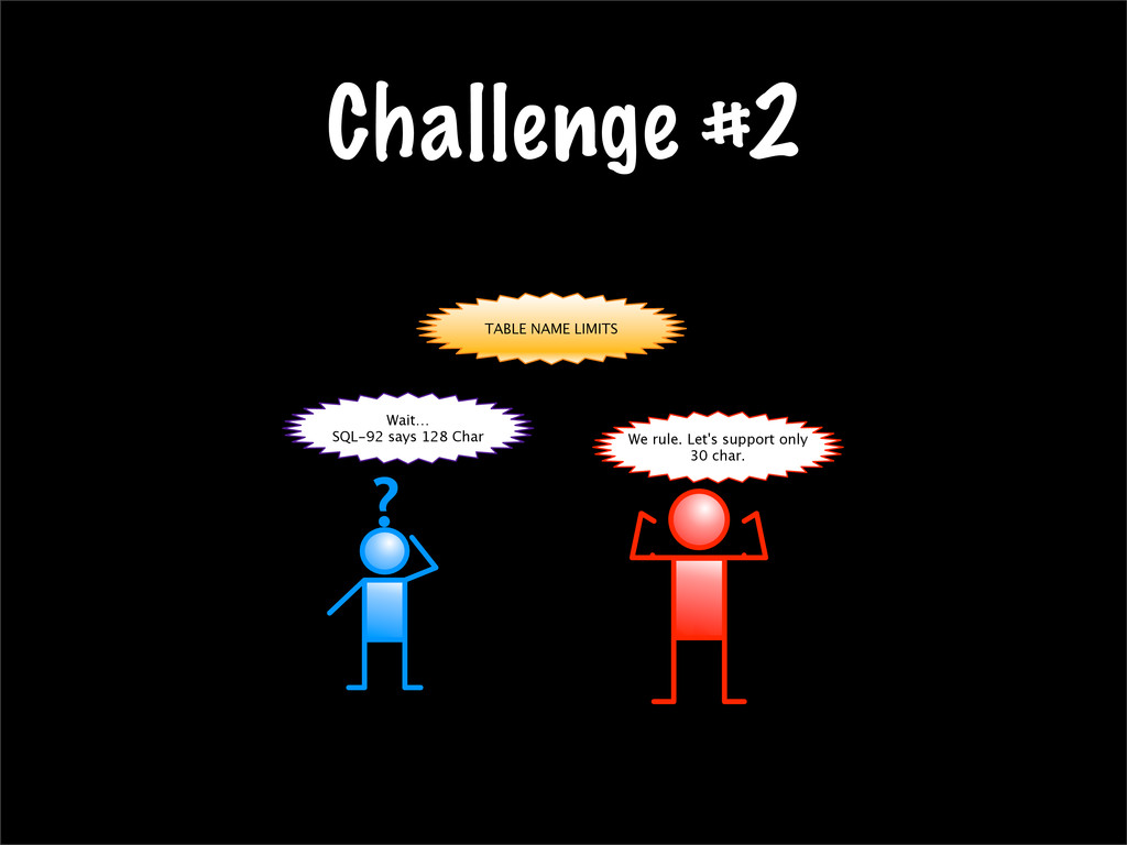 Challenge #2 TABLE NAME LIMITS Wait… SQL-92 say...