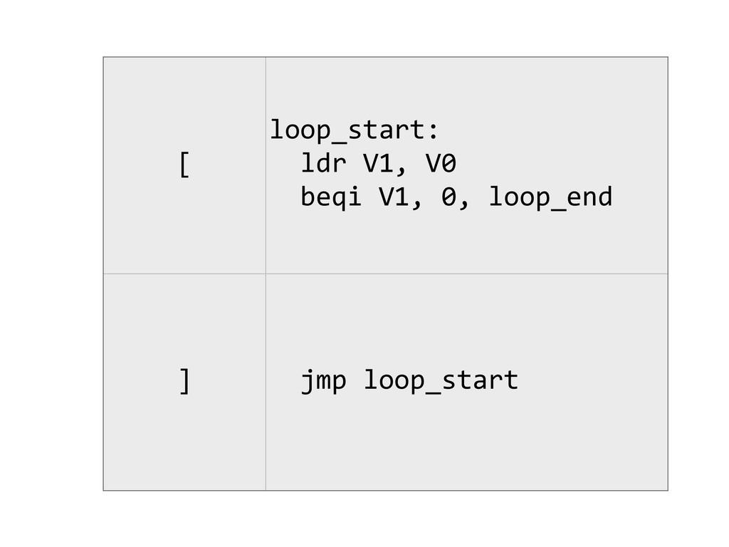 [ loop_start:    ldr V1, V0  ...