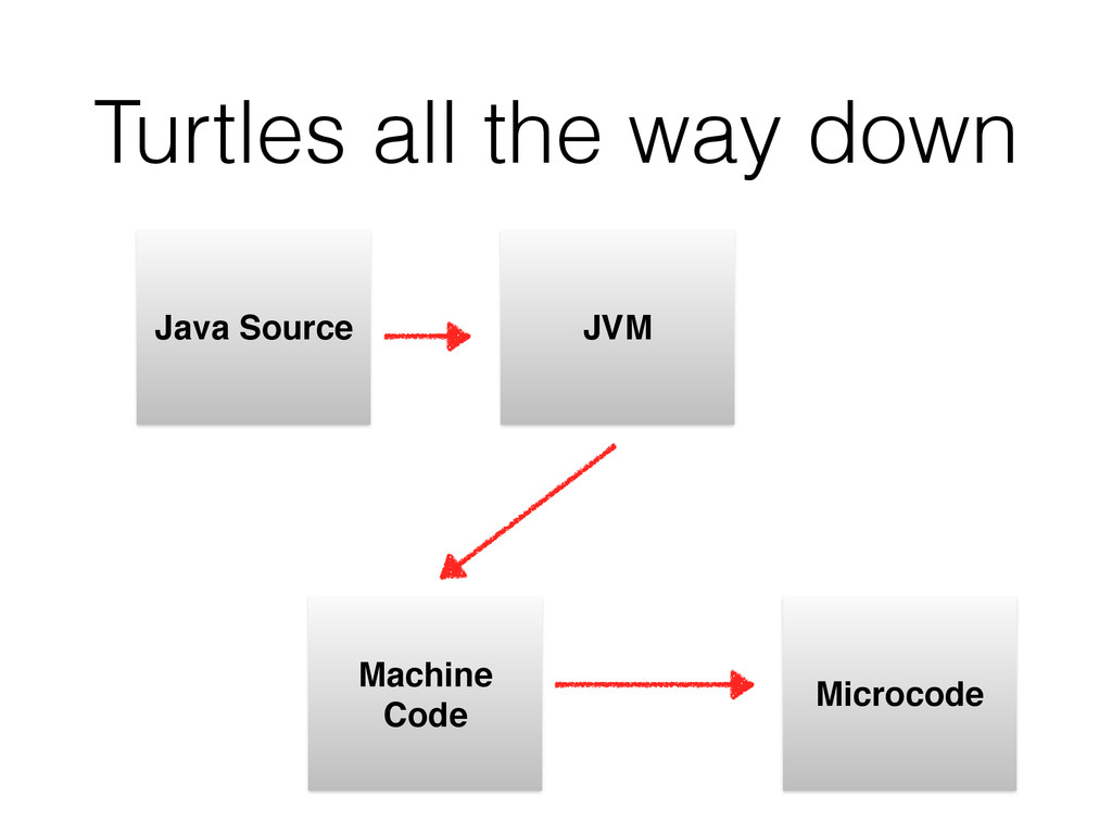 Turtles all the way down Java Source JVM Machin...
