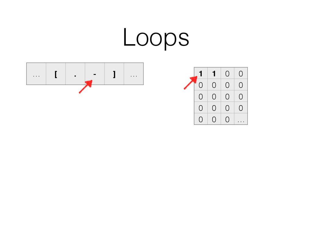 Loops 1 1 0 0 0 0 0 0 0 0 0 0 0 0 0 0 0 0 0 … …...