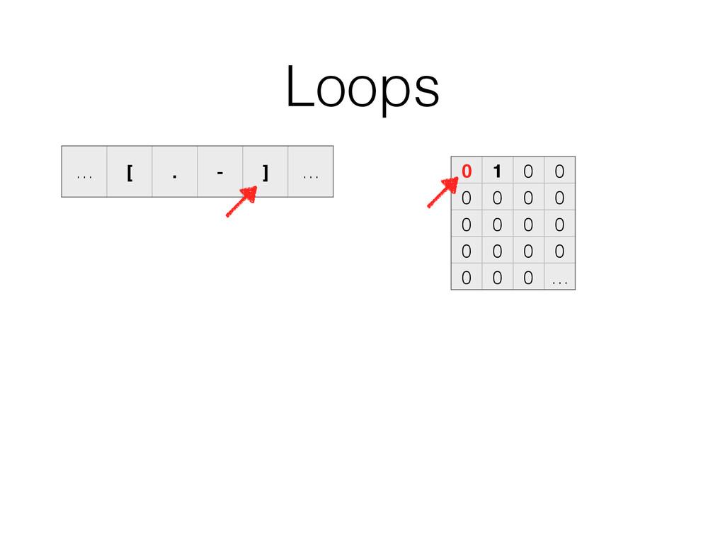 Loops 0 1 0 0 0 0 0 0 0 0 0 0 0 0 0 0 0 0 0 … …...