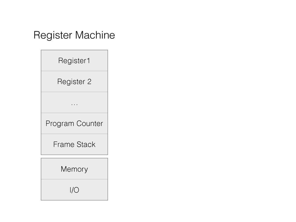 Register1 Register 2 … Program Counter Frame St...
