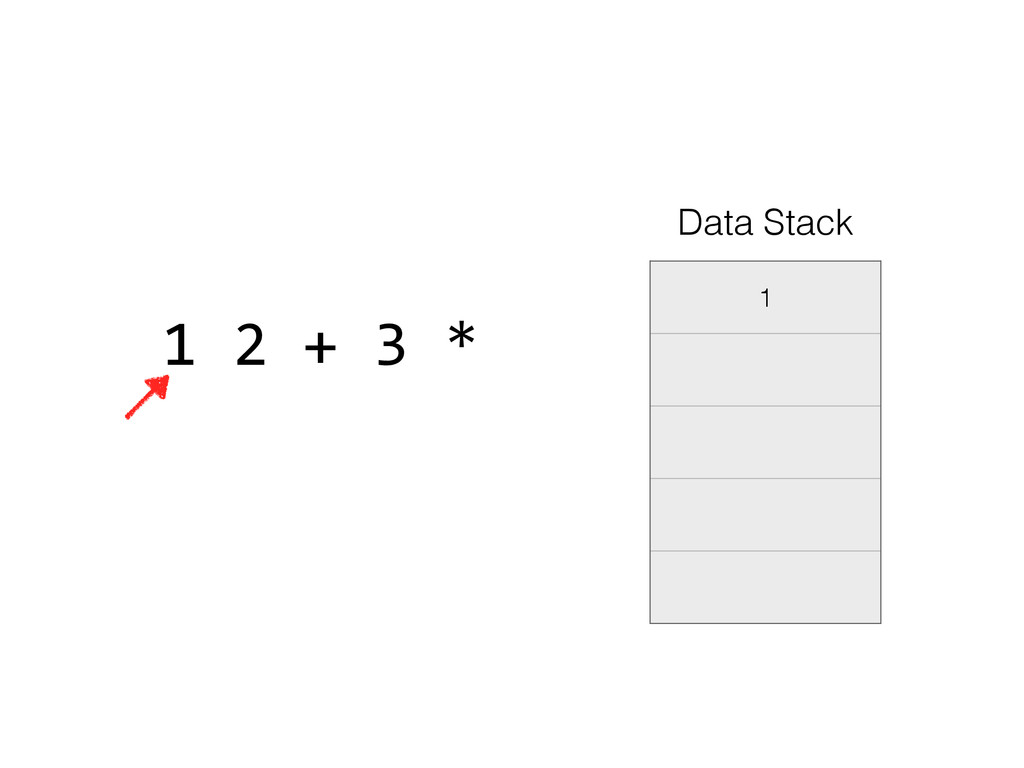 1 Data Stack 1 2 + 3 *
