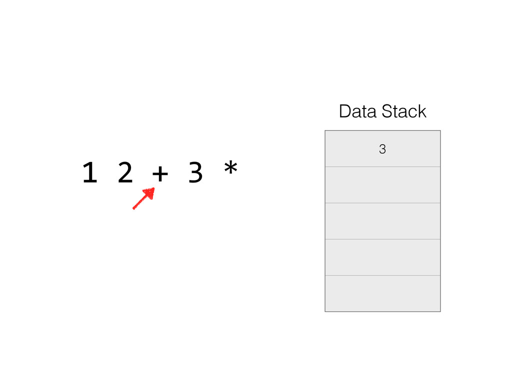 3 Data Stack 1 2 + 3 *