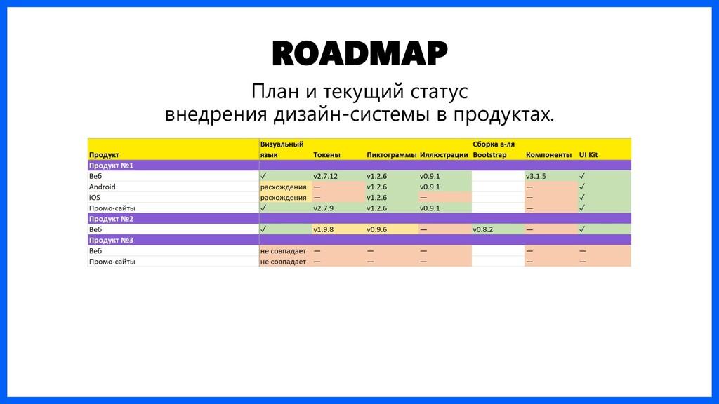 ROADMAP План и текущий статус внедрения дизайн-...