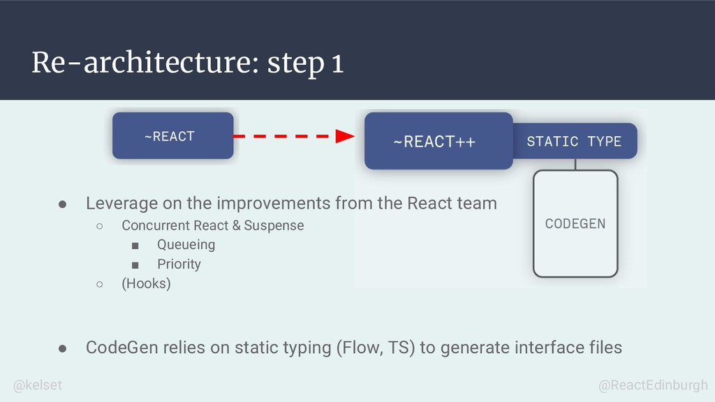 Re-architecture: step 1 ● Leverage on the impro...