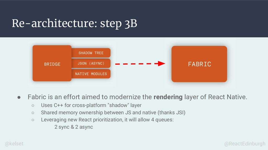 Re-architecture: step 3B ● Fabric is an effort ...