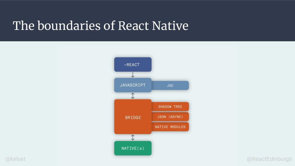 The boundaries of React Native @kelset @ReactEd...