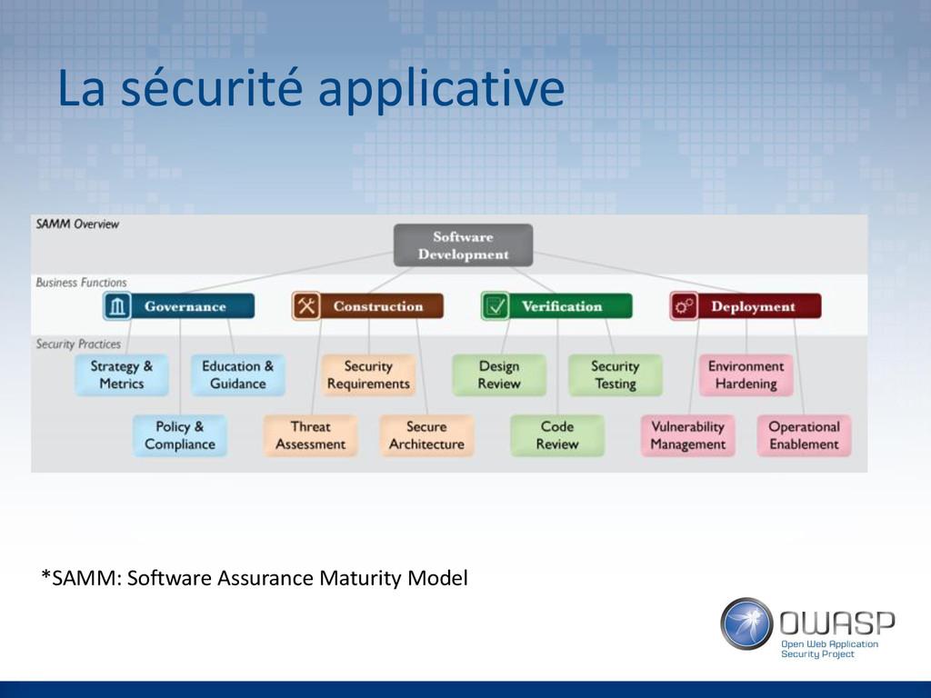 La sécurité applicative *SAMM: Software Assuran...