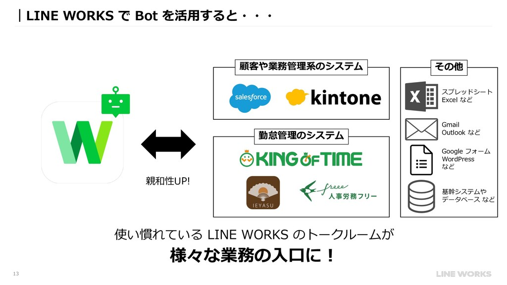 13 |LINE WORKS で Bot を活⽤すると・・・ 顧客や業務管理系のシステム 勤怠...
