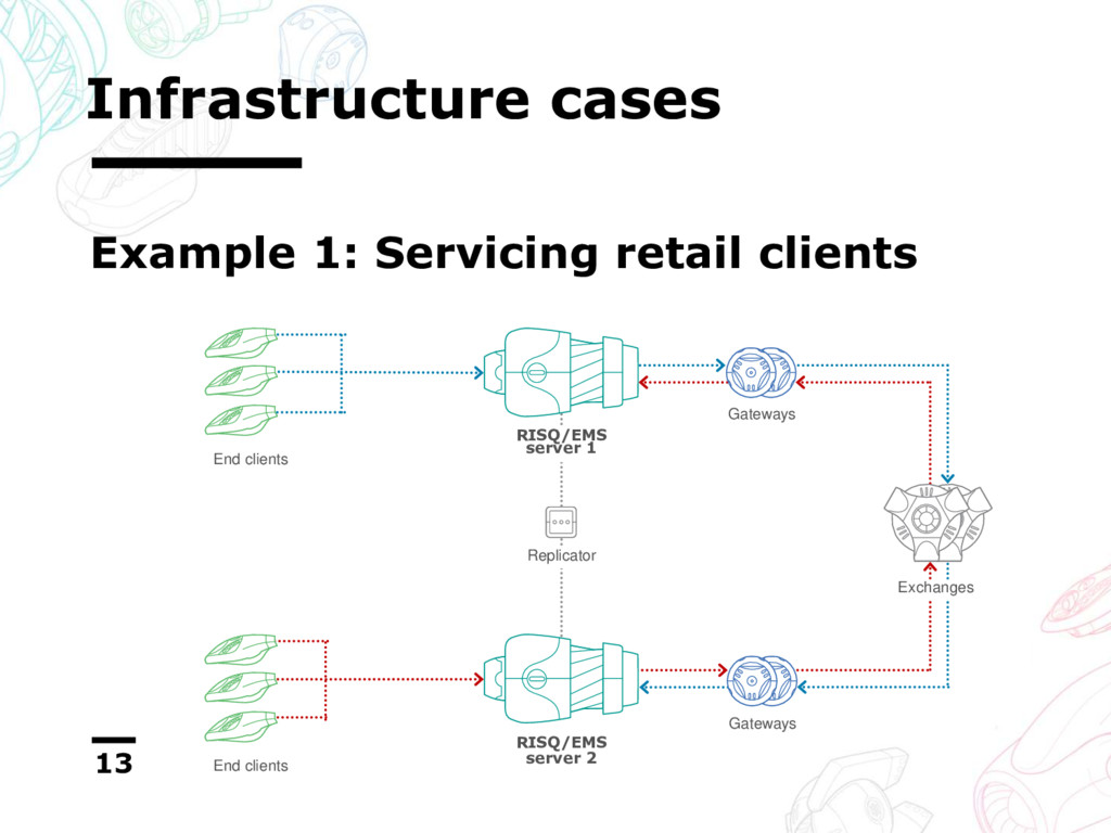 Infrastructure cases 13 Example 1: Servicing re...