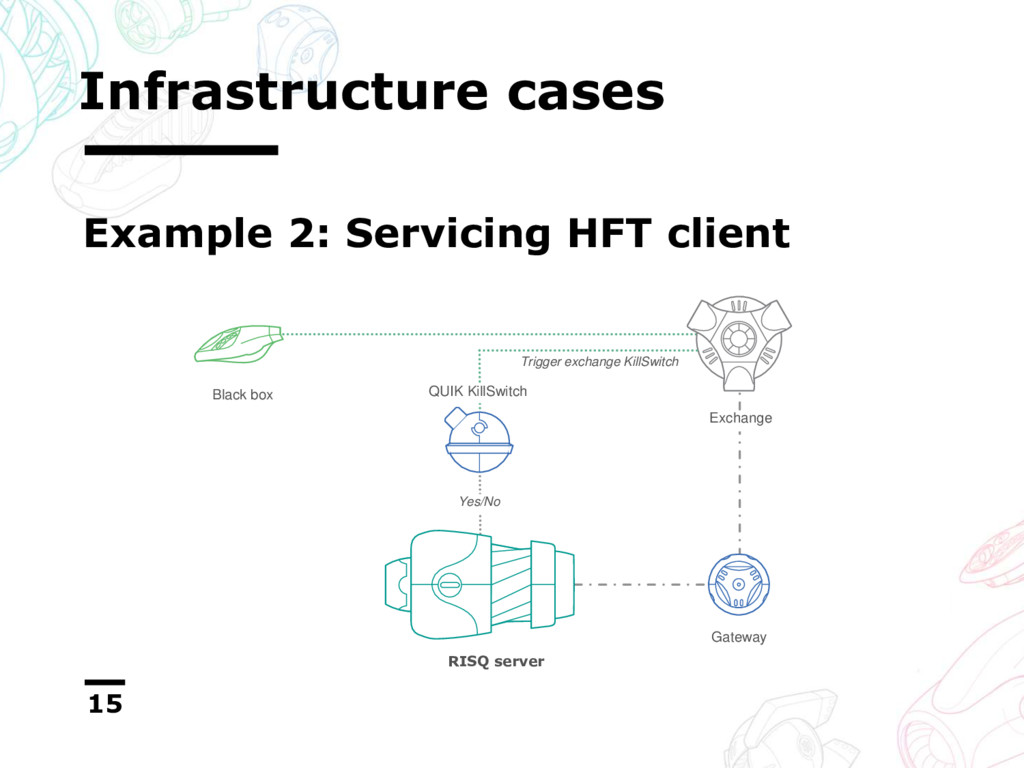 Infrastructure cases 15 Example 2: Servicing HF...