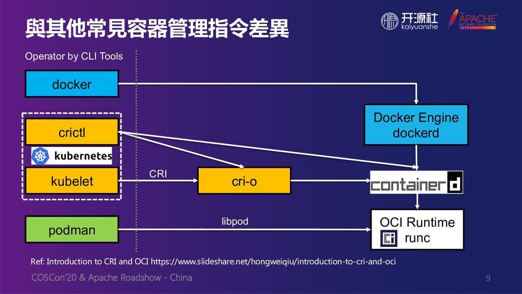 COSCon'20 & Apache Roadshow - China 與其他常見容器管理指令...