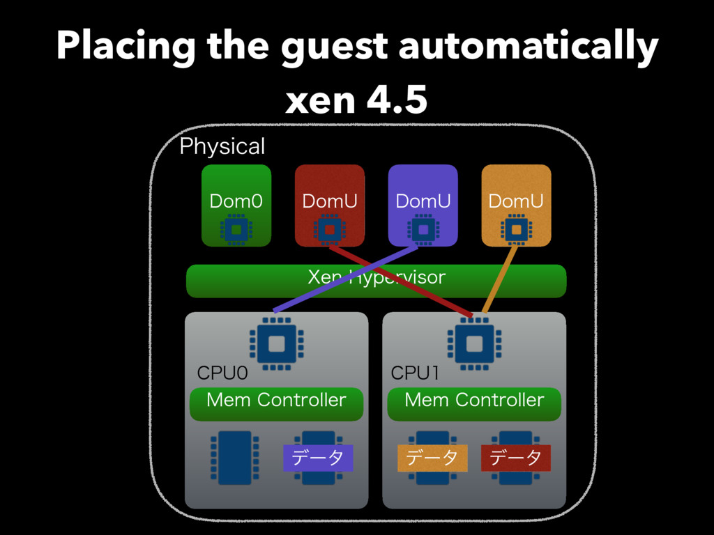 Placing the guest automatically xen 4.5 %PN 1I...