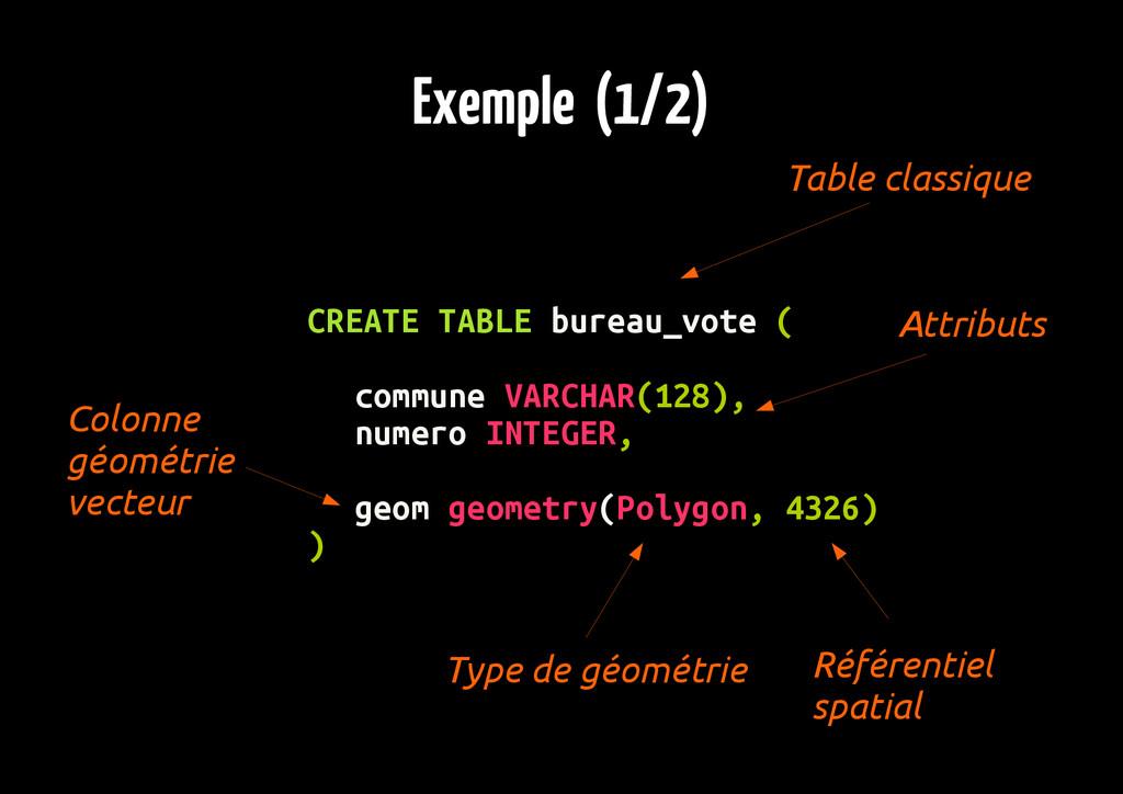 Exemple (1/2) CREATE TABLE bureau_vote ( commun...