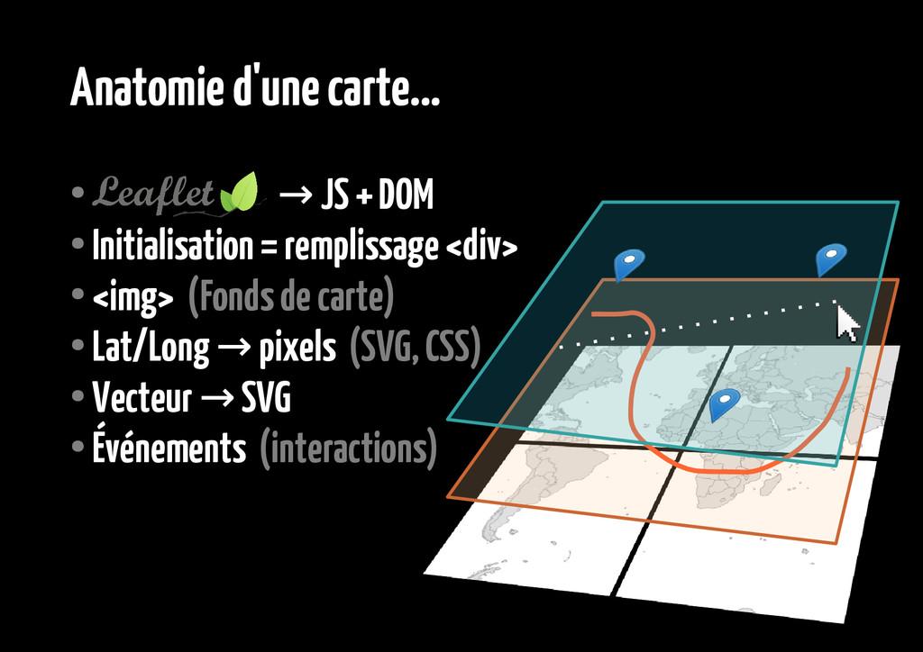 Anatomie d'une carte... ● →JS + DOM ● Initialis...