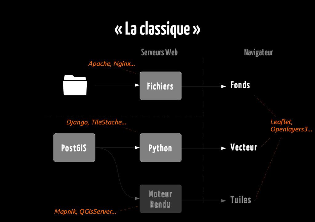 « La classique » Serveurs Web Navigateur PostGI...