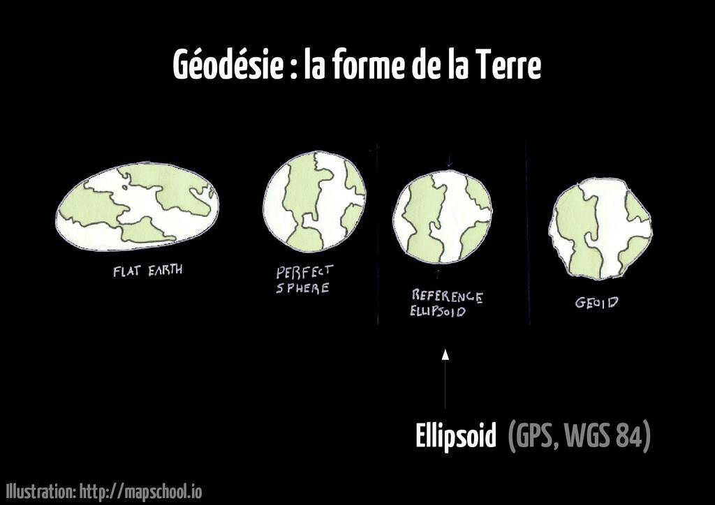 Géodésie : la forme de la Terre Ellipsoid (GPS,...