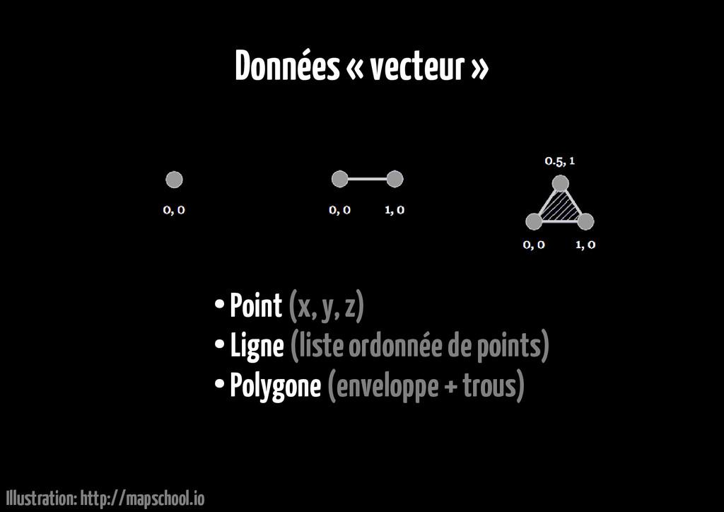Données « vecteur » ● Point (x, y, z) ● Ligne (...