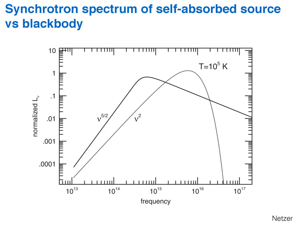 Synchrotron spectrum of self-absorbed source vs...
