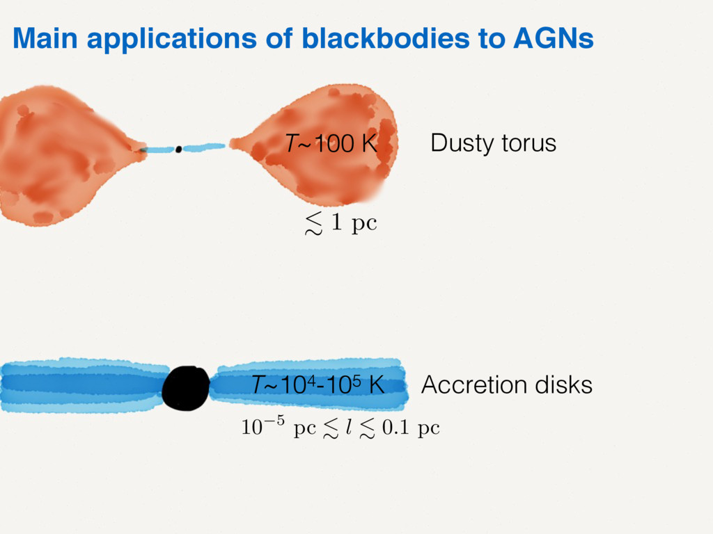 Main applications of blackbodies to AGNs Dusty ...