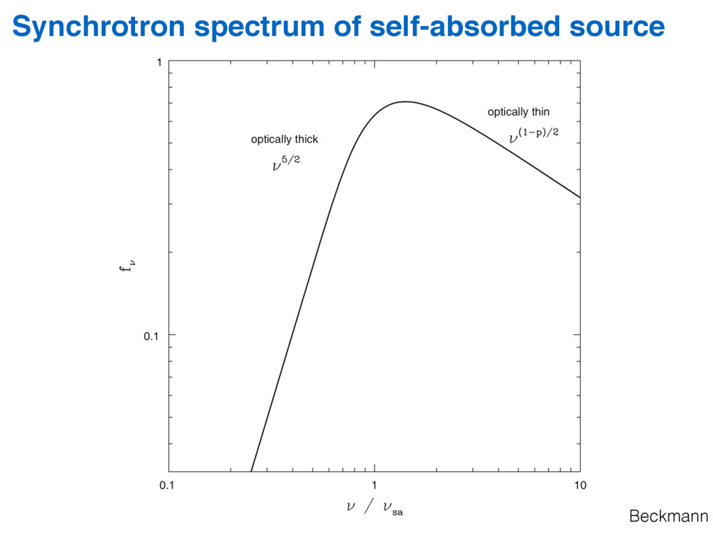 Synchrotron spectrum of self-absorbed source Be...