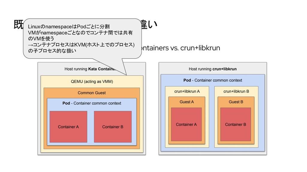 既存のVM型ランタイムとの違い LinuxのnamespaceはPodごとに分割 VMがnam...