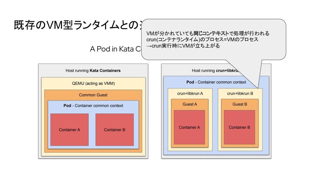 既存のVM型ランタイムとの違い VMが分かれていても同じコンテキストで処理が行われる crun...