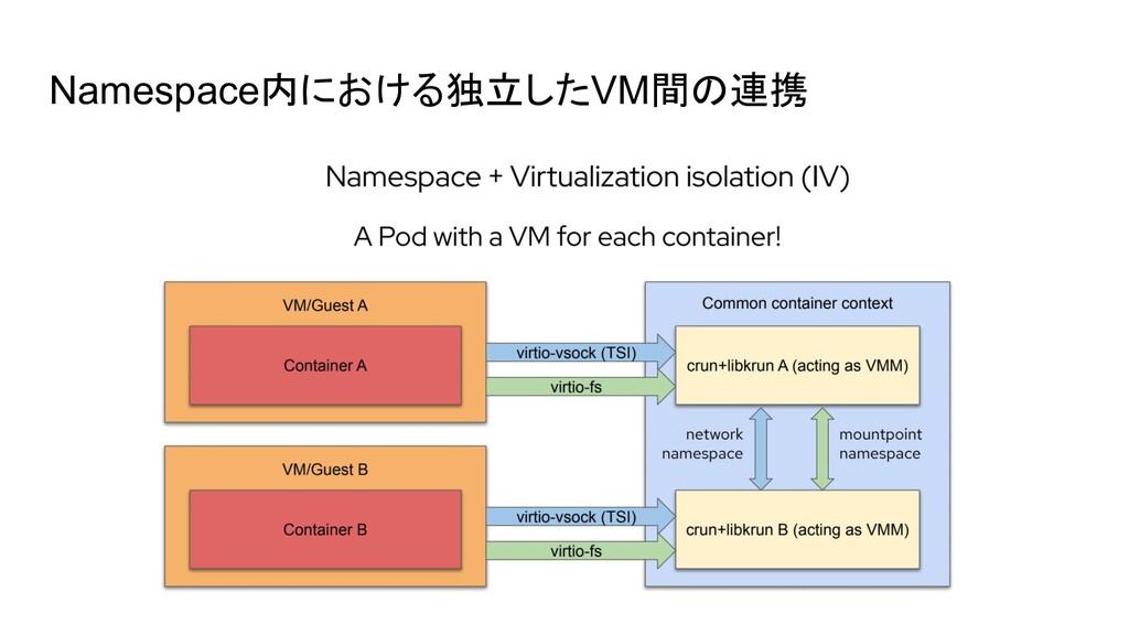 Namespace内における独立したVM間の連携