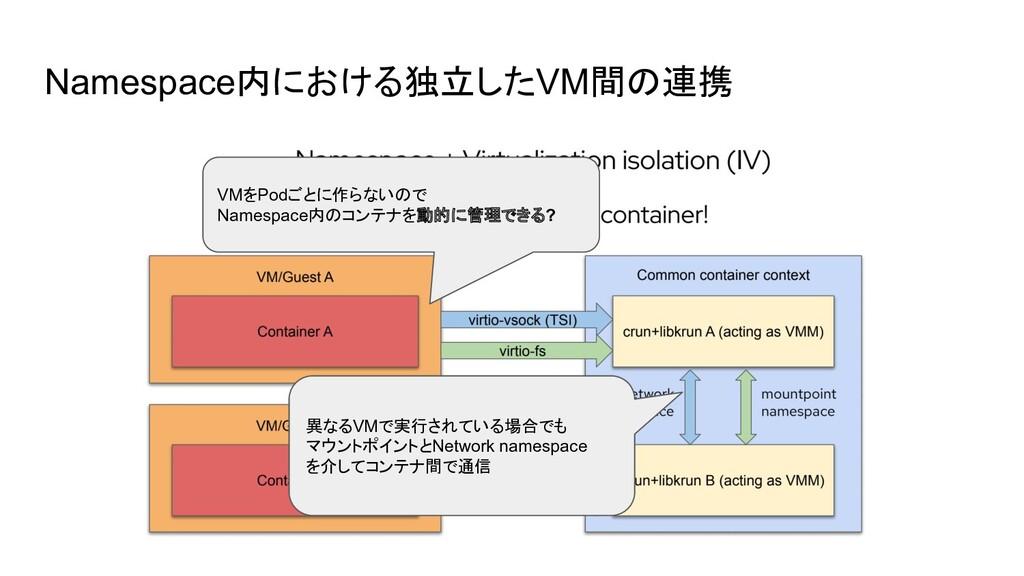 Namespace内における独立したVM間の連携 VMをPodごとに作らないので Namesp...
