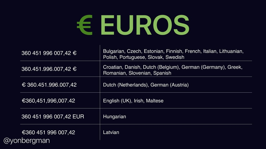 @yonbergman 360 451 996 007,42 € Bulgarian, Cze...