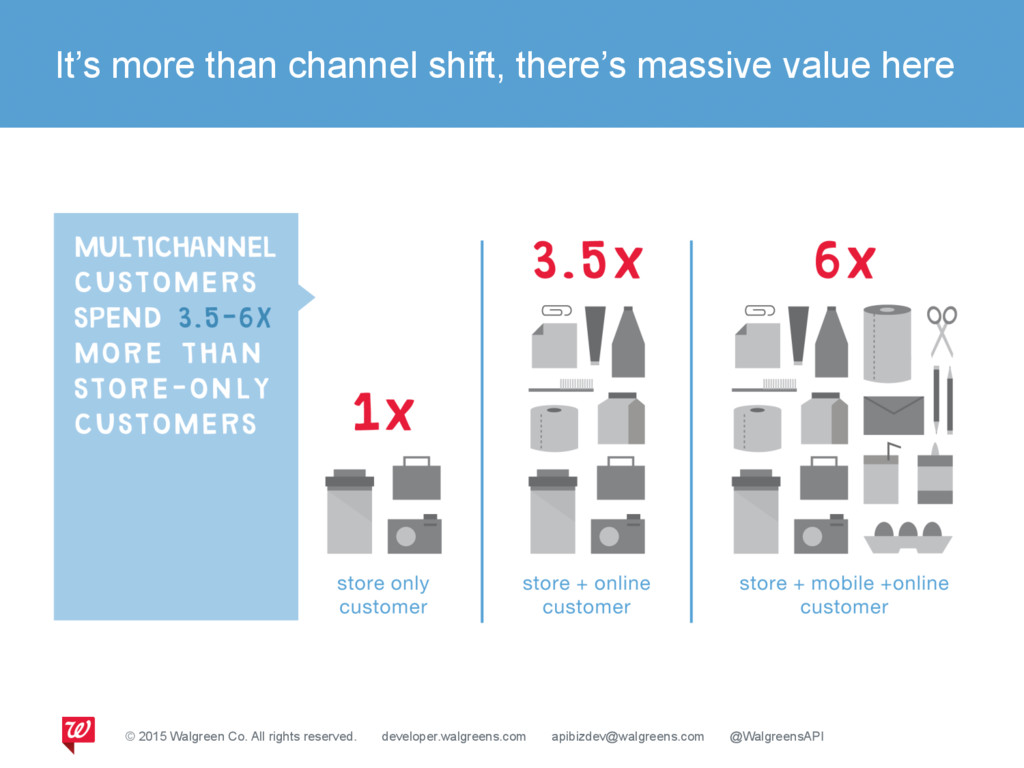 It's more than channel shift, there's massive v...
