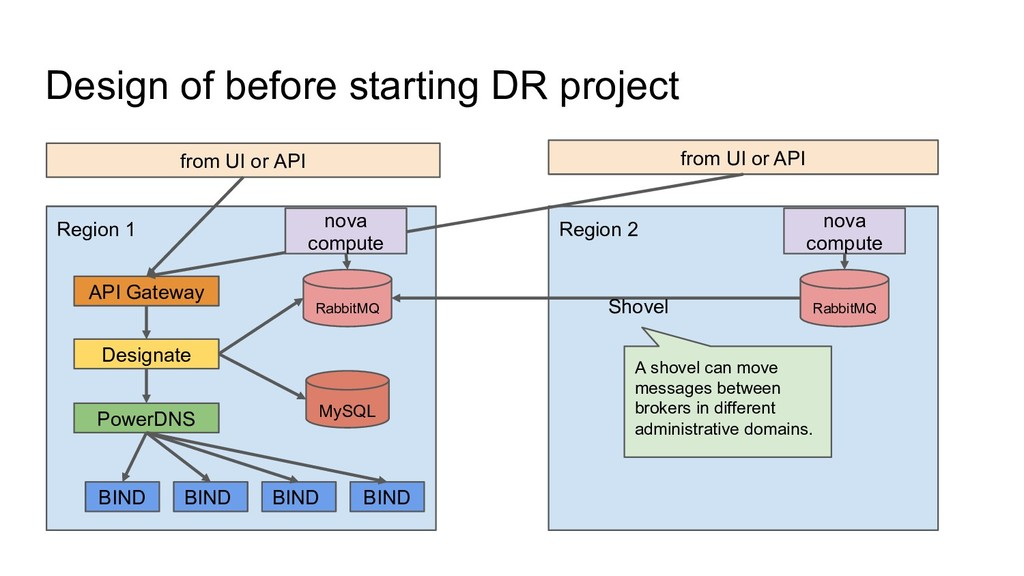 Design of before starting DR project from UI or...