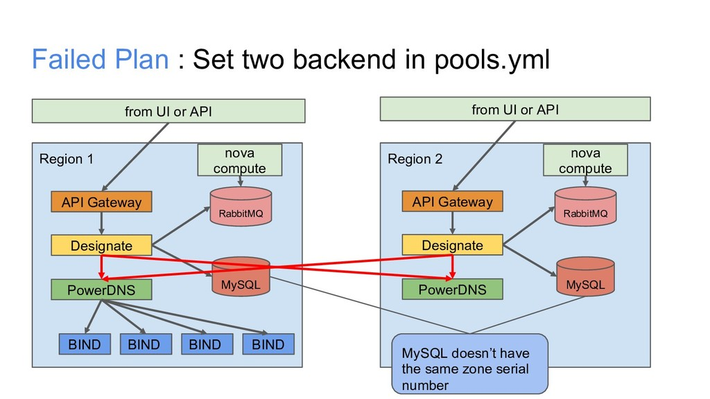 Failed Plan : Set two backend in pools.yml from...
