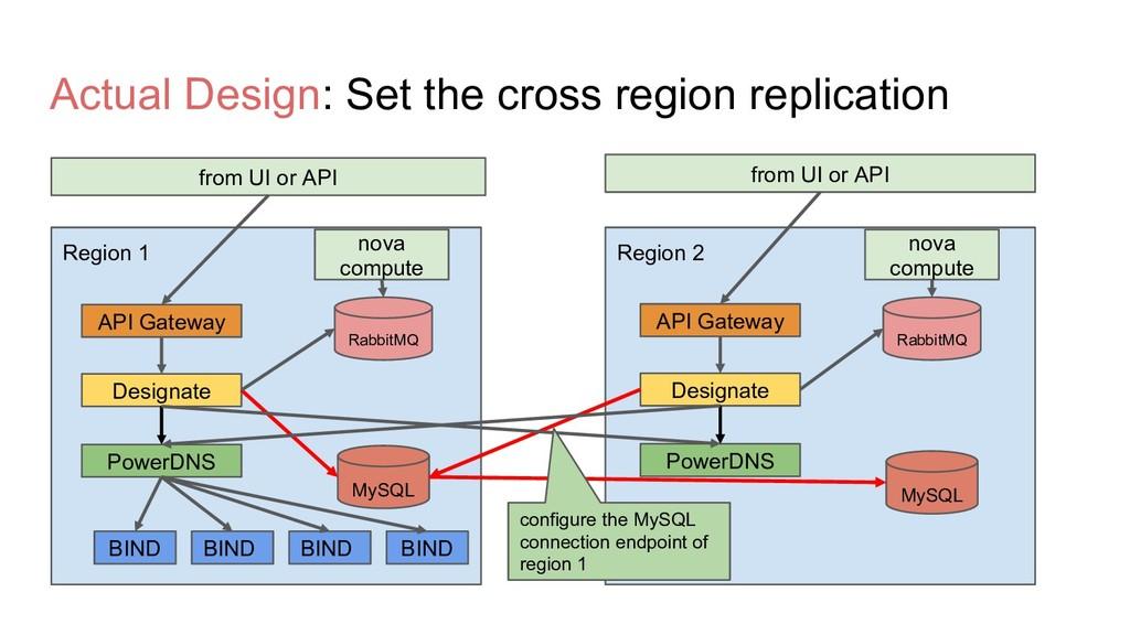 Actual Design: Set the cross region replication...