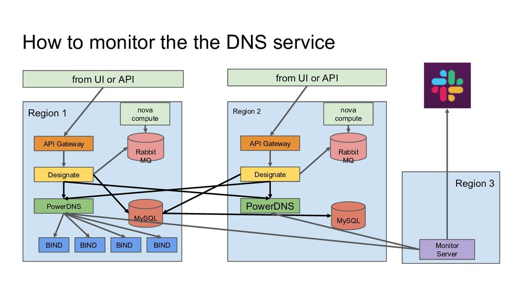 How to monitor the the DNS service from UI or A...