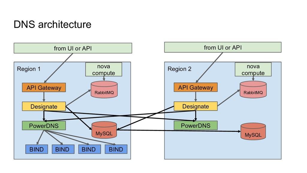 DNS architecture from UI or API Region 1 API Ga...