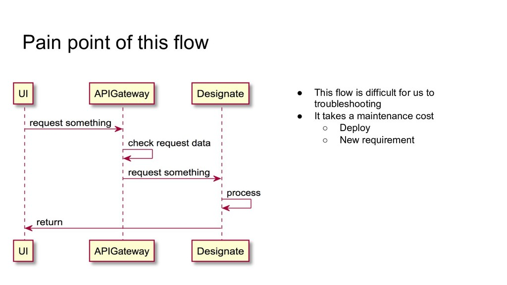 Pain point of this flow ● This flow is difficul...