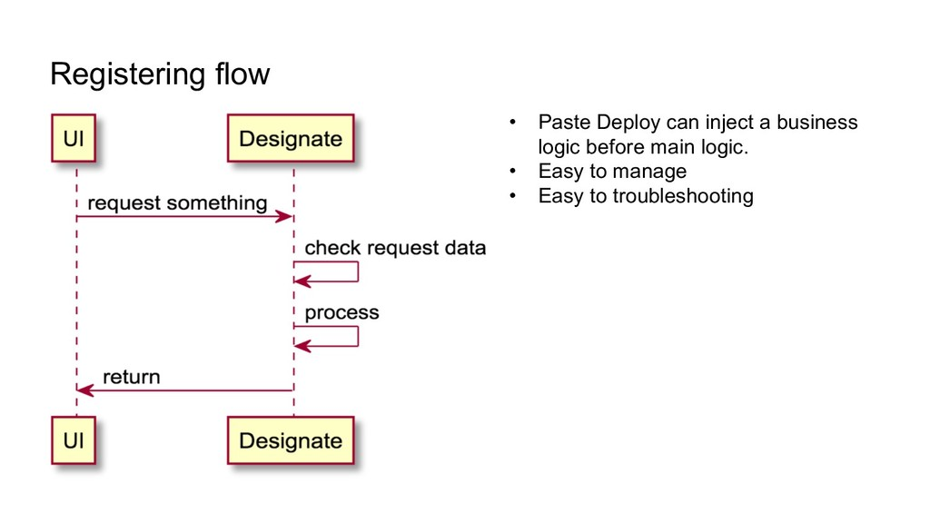 Registering flow • Paste Deploy can inject a bu...